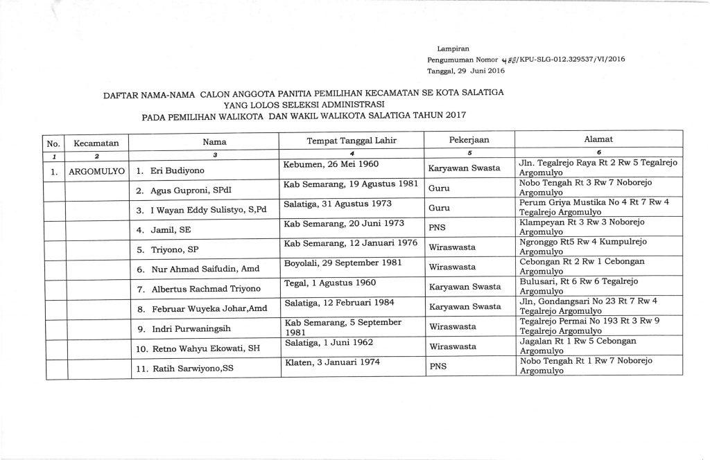Pengumuman Lolos Seleksi Administrasi calon PPK_001