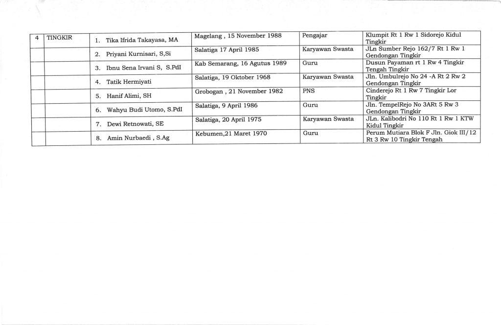 Pengumuman Lolos Seleksi Administrasi calon PPK_003