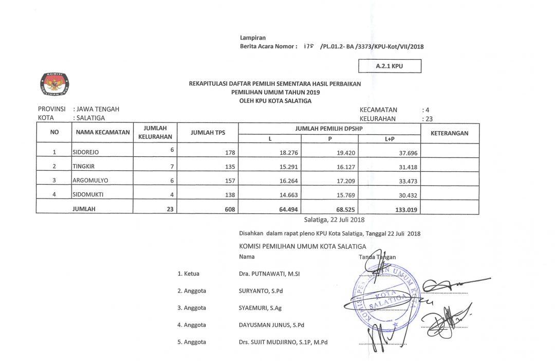 Berita Acara Rapat Pleno Rekapitulasi Daftar Pemilih Hasil